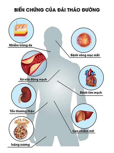 Giảo cổ lam khô hạ đường huyết, giảm các biến chứng do bệnh tiểu đường gây ra